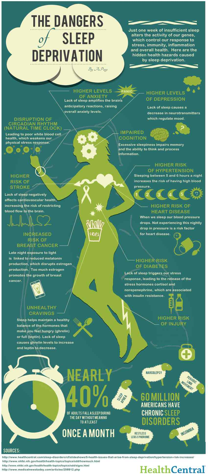 23 Dangers of Sleep Deprivation (Infographic)