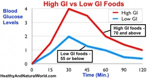 How to Lose Weight by Reducing Your Glycemic Index