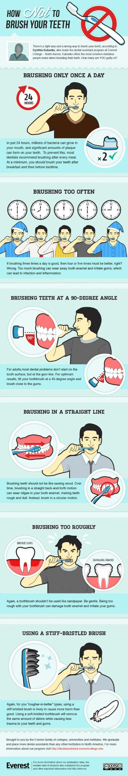 Brush teeth mistakes