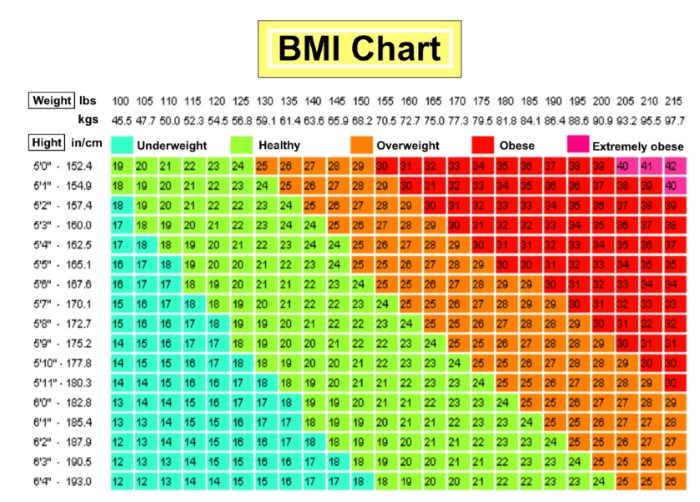 Are You Obese Overweight Use This Bmi Calculator Chart To Find Out