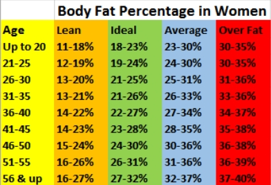 body fat chart Women