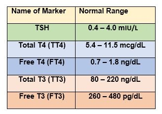 Tsh levels normal high or low including optimal thyroid levels